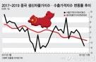 더 싸지는 중국산…전세계 휘감는 디플레 공포