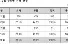 '소·부·장 강소기업 100' 1차 평가서 301곳 선정