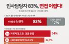 """인사담당자 72.7% """"거짓말 다 보인다"""""""