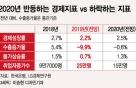 2020년 반등 vs 하락 경제지표…'기저효과' 탓