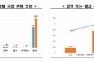"""""""기업인 형사처벌 경제법 40% 증가"""""""