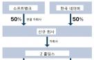 """""""네이버-손정의 손잡고 日야후·라인 경영통합 추진"""""""
