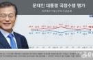 문대통령 지지율 47.3%…상승세 회복