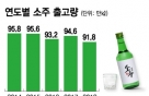 [MT리포트]회식이 사라졌다…소주판매도 줄었다
