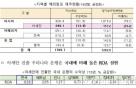 아세안 진출 국내 금융사 점포 150개..7년간 2배↑