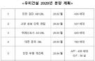 '위례 우미린 2차·고양삼송 우미라피아노' 분양 내년에