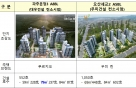 파주운정3 대우건설, 오산세교2 우미건설 우선협상대상자 선정