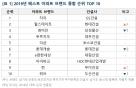 아파트 브랜드 평가 3년째 '자이' 1위… '래미안' 3위로 하락