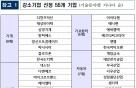 '소·부·장 어벤져스' 뜬다…강소기업 55개사 선정