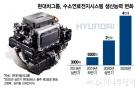 """현대차, 새해 '수소시스템' 2만대 생산체제…""""본격 외부 판매"""""""