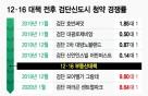 """""""규제 피해 서울 밖으로""""…검단신도시 청약 다시 몰린다"""
