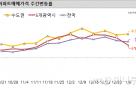 수원 영통구 집값 상승률 4주 연속 '전국 1위'