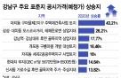 """""""너무 올라 반발"""" 강남 vs """"기초연금 빠질라"""" 성북"""