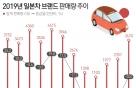 """'불매'에도 유일하게 잘 팔린 일본차…日선 """"韓판매 회복 조짐"""""""