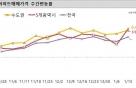 집값 상승세 무뎌진 서울, 급등한 대전