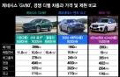 'GV80' 인기옵션 7600만원, 벤츠·BMW와 '가성비' 따져보니…