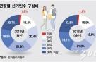 18세 유권자 비율 높은 '충남·대구·광주'…총선 파급력은?