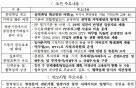 방통위, SKB-티브로드 합병 '조건부' 동의