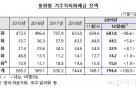 부동산 막히니 달러로…개인 외화예금 '역대 최대'