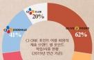 'CJ 멥버십' CJ ONE, 회원수 2600만명 돌파