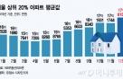 서울 상위 20% 아파트 평균값 '역대 최고'