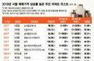 지난해 50% 급등, 서울서 가장 많이 오른 아파트는 금천구 '이곳'