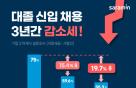 """기업 55%만 """"올해 대졸 신입 뽑겠다""""…3년 연속 감소세"""