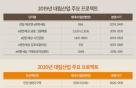 '어게인 100% 완판' 대림산업 올해 2만1932가구 공급