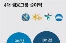 4대금융 작년 순익 11조원 첫 돌파…신한·KB 승자는?