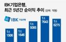 기업銀, 작년 순이익 1조6275억…전년比 7% 감소