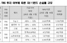 라임 환매중단 펀드 9373억원이 '반토막'…3개 자펀드는 전액손실