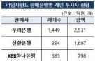 라임펀드 개인 66%은행서 샀다...1인당 2.17억원