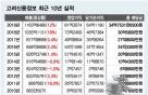 '불황은 나의 힘' 고려신용정보, 2년째 두자릿수 성장