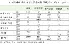 """금융위, 코로나19 금융지원 800억원…""""담당자 면책"""""""