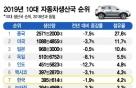 車생산 400만대 깨진 한국…세계 순위는 2년 연속 '7위'