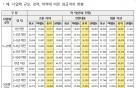 대기업 5년차 연봉 6715만원…경력 10년 이상은?