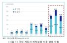 '국산차 리콜' 연평균 210만대…결함 조사는 '제한'