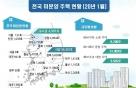 새아파트 인기에 미분양 7개월째 감소