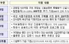 코로나19 지원, 1%대 초저금리 소상공인대출 1.2조→3.2조원