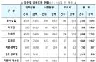 정책금융기관·금융권, 코로나 대응방안 20일만에 1.4조원 지원