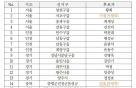 [속보]민주당 현역 12명 단수공천 확정…최재성·진선미·황희·박정 등