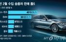 2월 일본차 판매 42%↓… '코로나19·노재팬' 직격탄