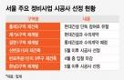 서울 재건축·재개발 수주전도 '부익부빈익빈'