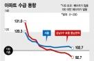 '급매'만 기다린다…서울 아파트값 2주째 제자리