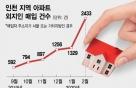 풍선효과 인천으로? 외지인 아파트 매입 급증