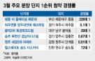 226대1 vs 0.01대1…'코로나 여파' 청약시장도 극과극