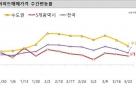 한풀 꺾인 서울 아파트 매수세…군포·의왕선 풍선효과