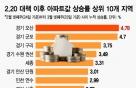 또 풍선효과?…오산·군포·화성 아파트값 들썩
