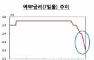 中,  8.5조 유동성 공급..역RP 활용