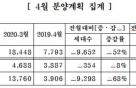 중견주택업체, 4월 8796가구 분양… 전달比 52%↓